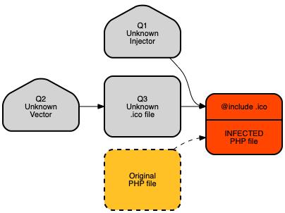 IM-201911-PersistentMalware1